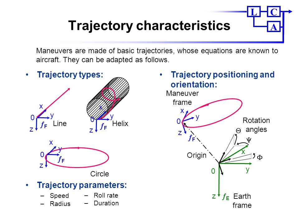 CL A Trajectory characteristics 0 FF x y z 0 EE x y z    Origin Rotation angles Earth frame Maneuver frame Trajectory types: Trajectory paramet