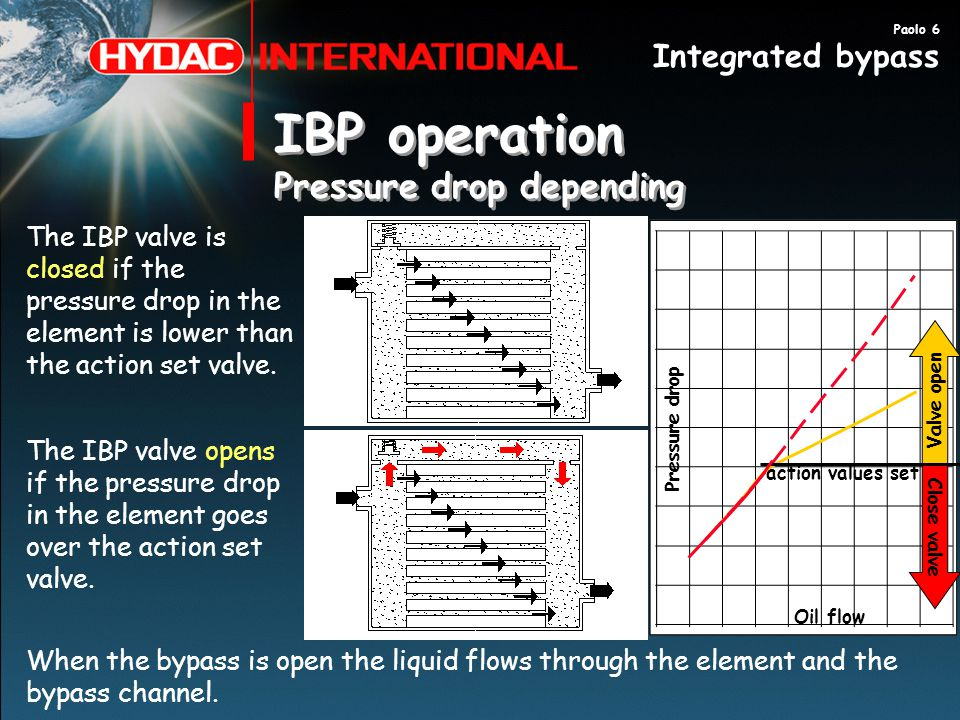 IBP operation Pressure drop depending IBP operation Pressure drop depending The IBP valve is closed if the pressure drop in the element is lower than the action set valve.