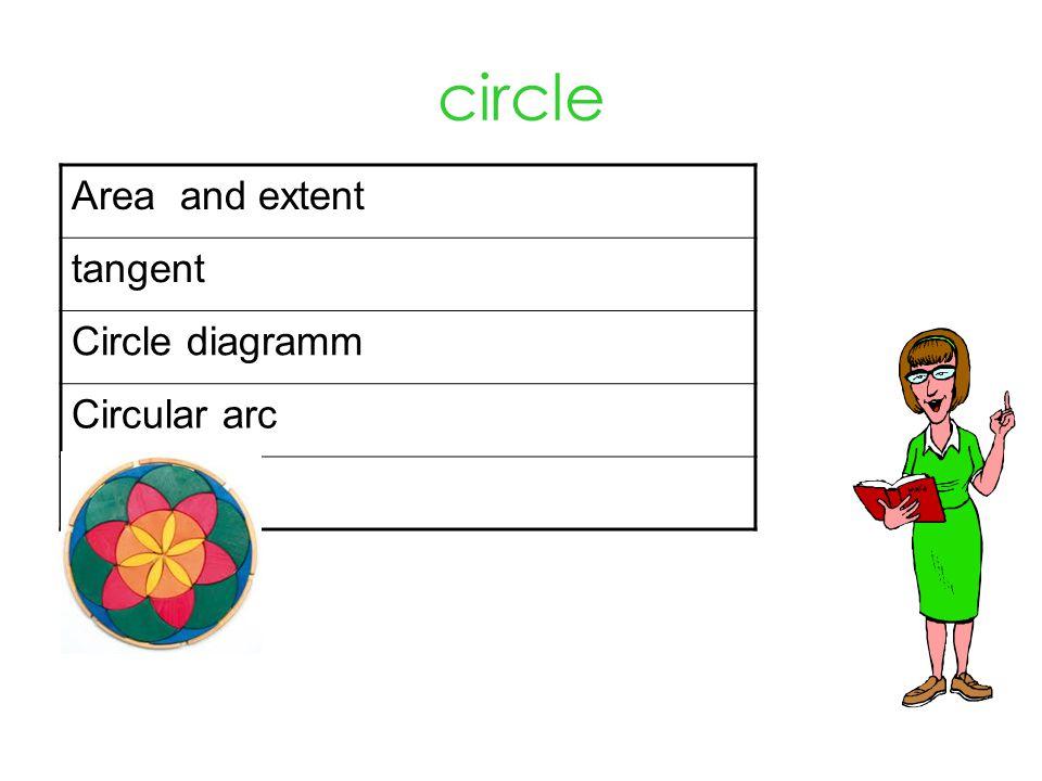 circle Area and extent tangent Circle diagramm Circular arc