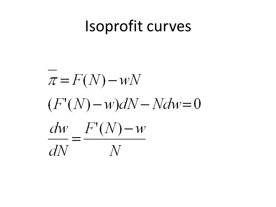 Isoprofit curves