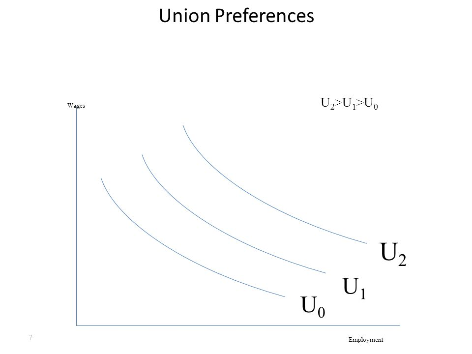 7 Union Preferences Wages Employment U 2 >U 1 >U 0 U2U2 U0U0 U1U1