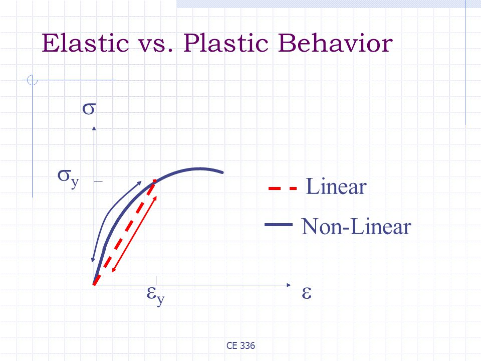 CE 336 Elastic vs. Plastic Behavior Linear Non-Linear   yy yy