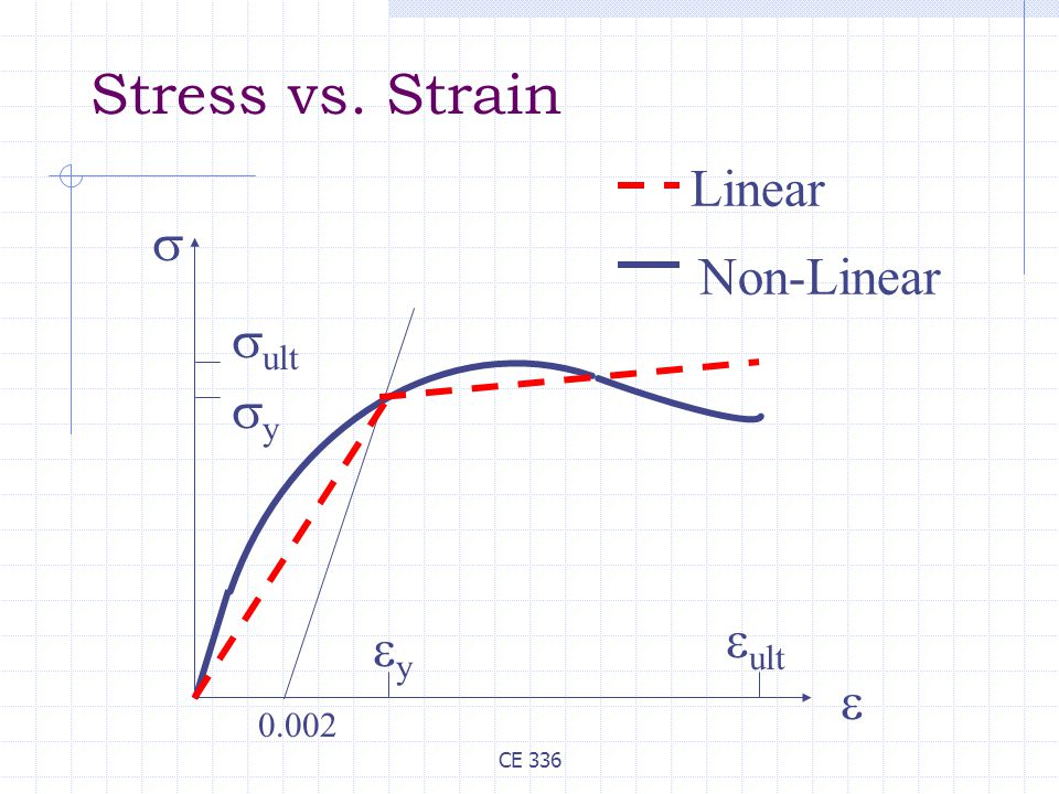 CE 336 Stress vs. Strain 0.002   yy  ult  ult yy Linear Non-Linear