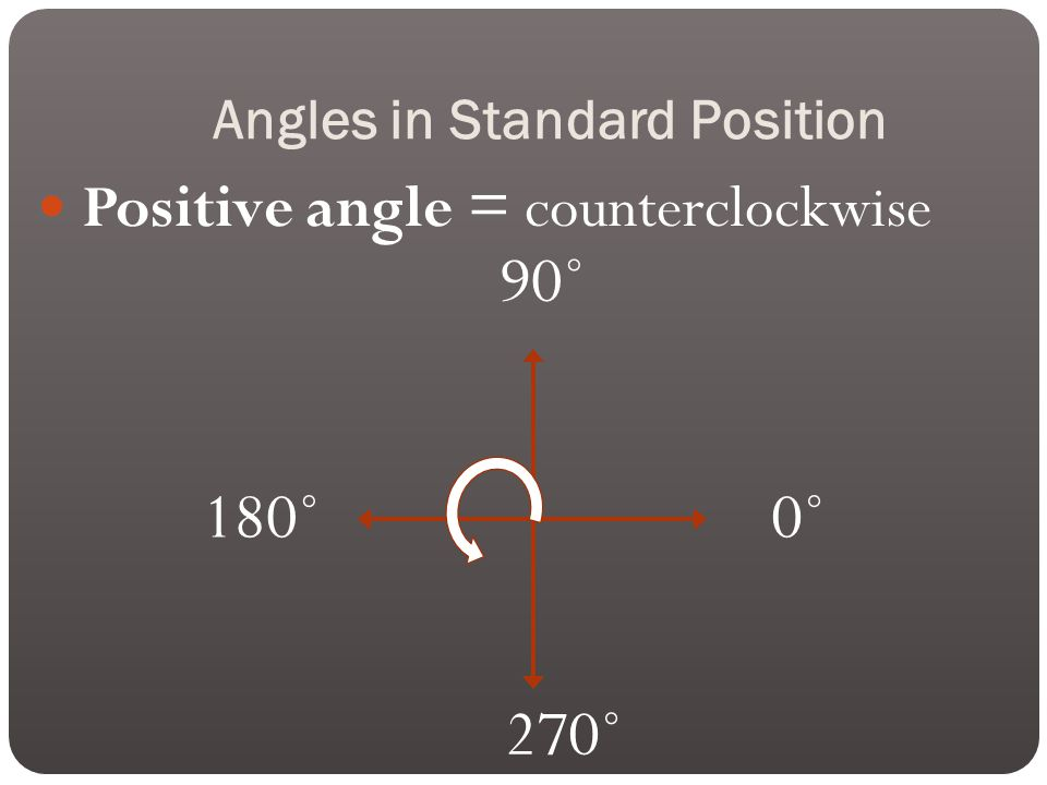 Angles in Standard Position Positive angle = counterclockwise 0˚ 90˚ 180˚ 270˚