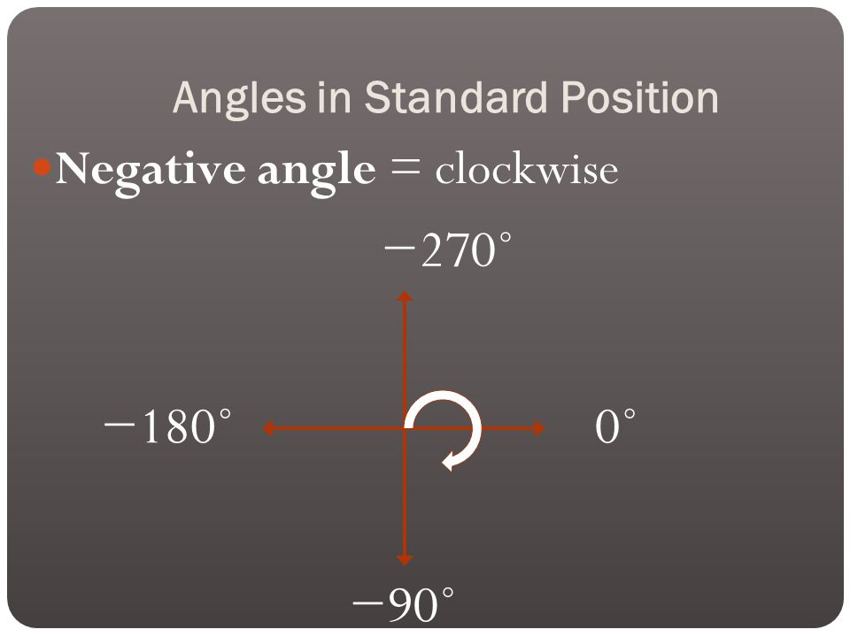 Angles in Standard Position Negative angle = clockwise 0˚ −270˚ −180˚ −90˚