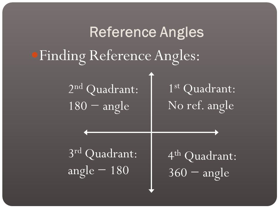 Reference Angles Finding Reference Angles: 1 st Quadrant: No ref.