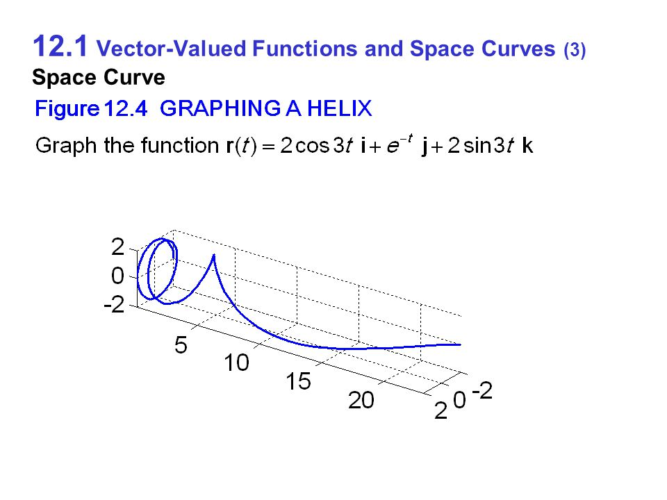 12.1 Vector-Valued Functions and Space Curves (3) Space Curve
