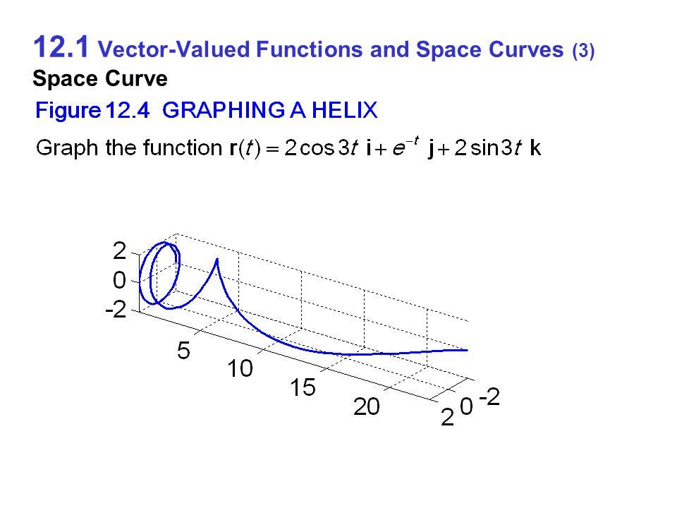 12.3 Curvature, Torsion, and the TNB Frame (1) Curvature, Torsion, and TNB Frame x y O P0P0 T P