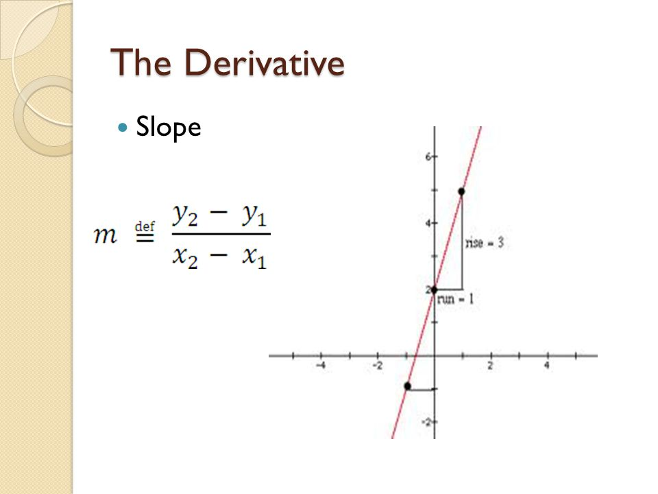 The Derivative Slope