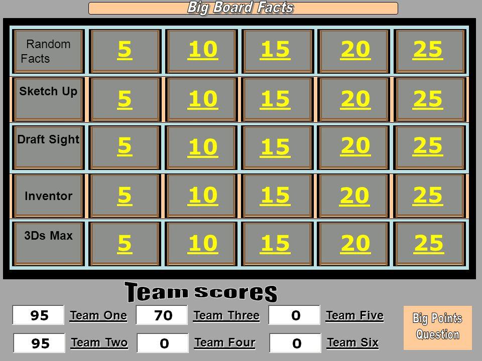 15 20 25 510 Random Facts Inventor Sketch Up Draft Sight 3Ds Max 5 5 5 5 10 15 20 25 20 Team One Team Two Team Three Team Four Team Five Team Six