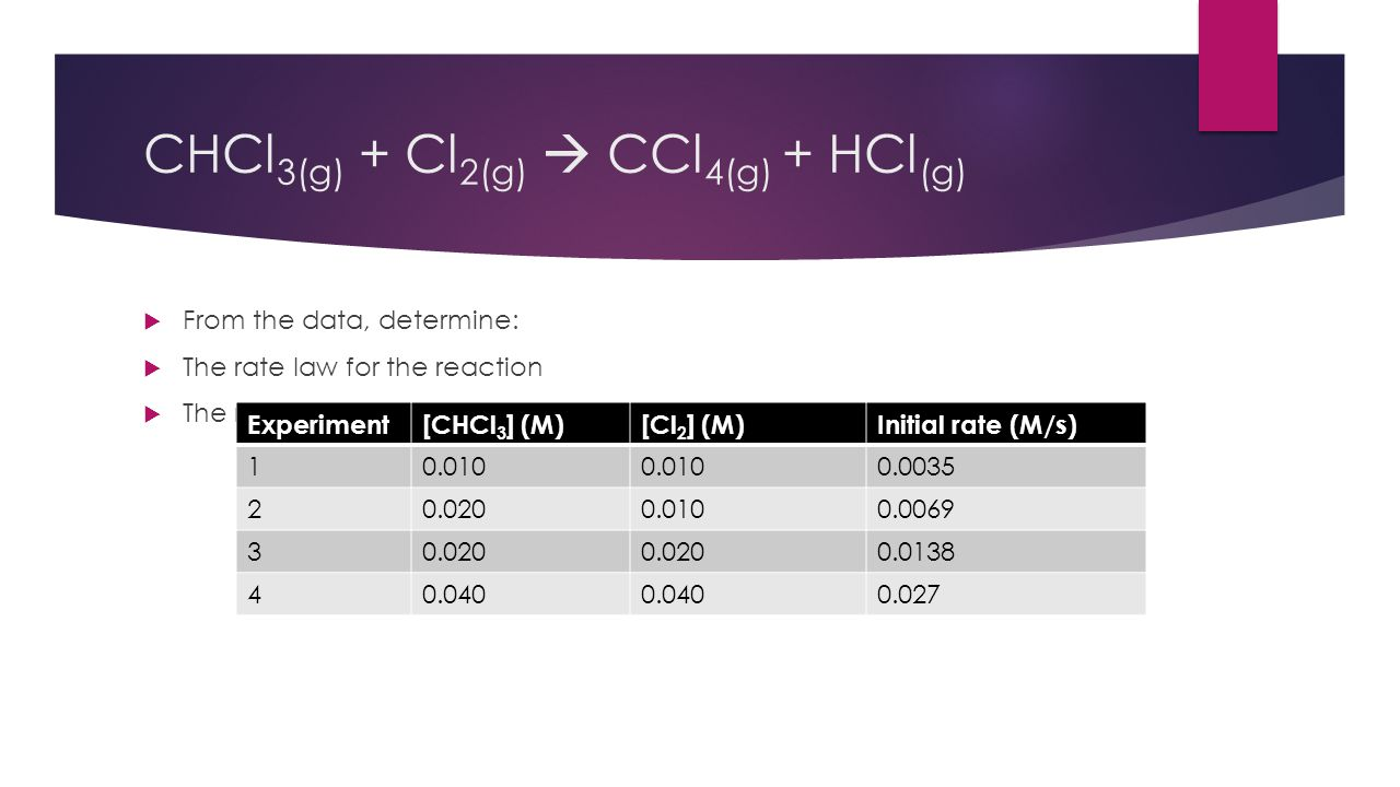 CHCl 3(g) + Cl 2(g)  CCl 4(g) + HCl (g)  From the data, determine:  The rate law for the reaction  The rate constant (k) for the reaction Experime