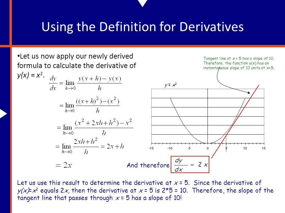 Using the Definition for Derivatives Let us now apply our newly derived formula to calculate the derivative of y(x) = x 2.