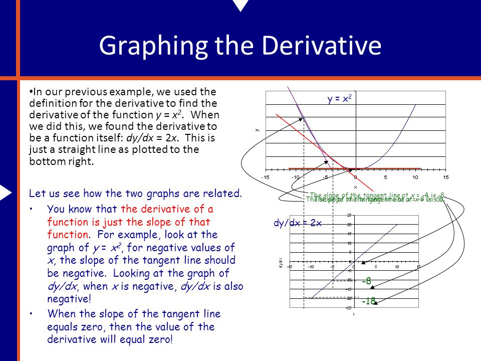 Graphing the Derivative In our previous example, we used the definition for the derivative to find the derivative of the function y = x 2.