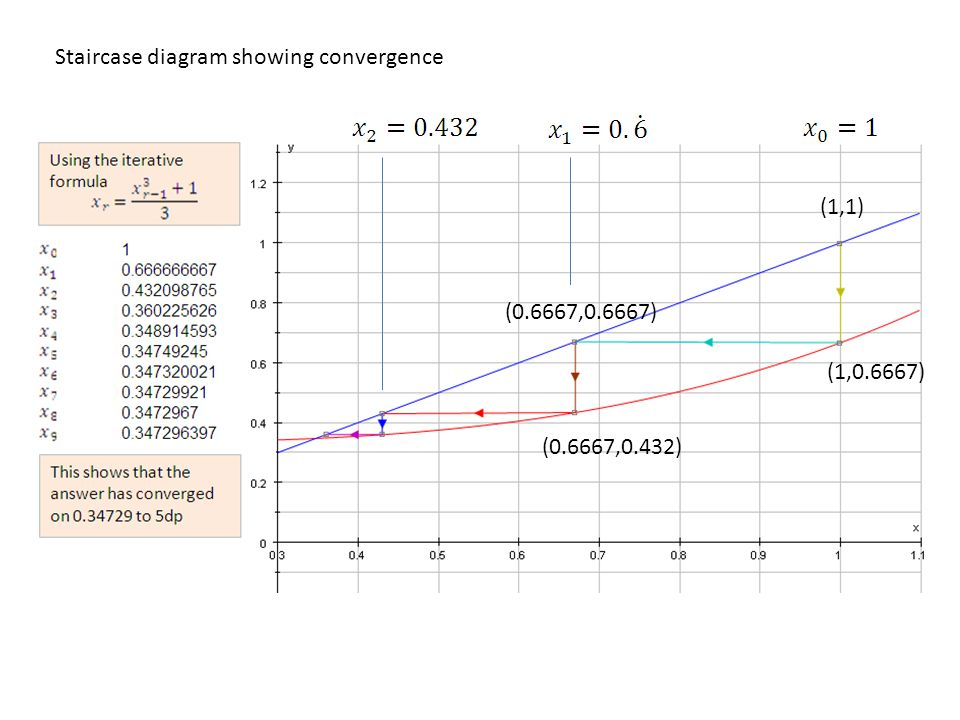 Staircase diagram showing convergence (1,1) (1,0.6667) (0.6667,0.6667) (0.6667,0.432)