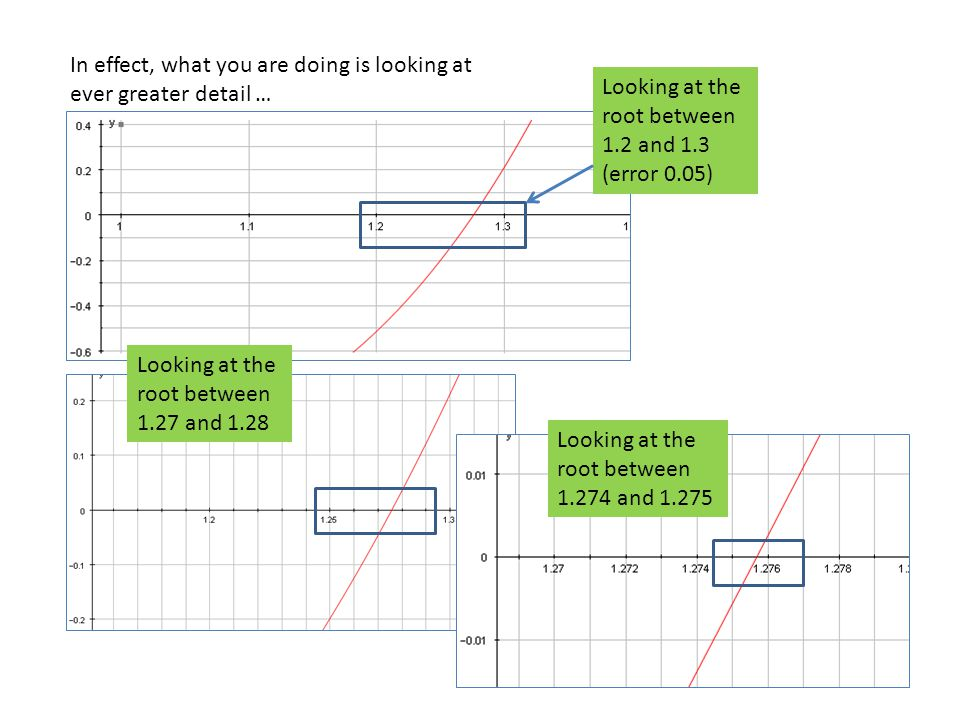 Marking  Calculations for finding one root to 5dp  Graphical illustration + statement of error bounds (±0.00005)  Case study of an illustrated example where the method fails (and reasons for this) Total : 3 marks