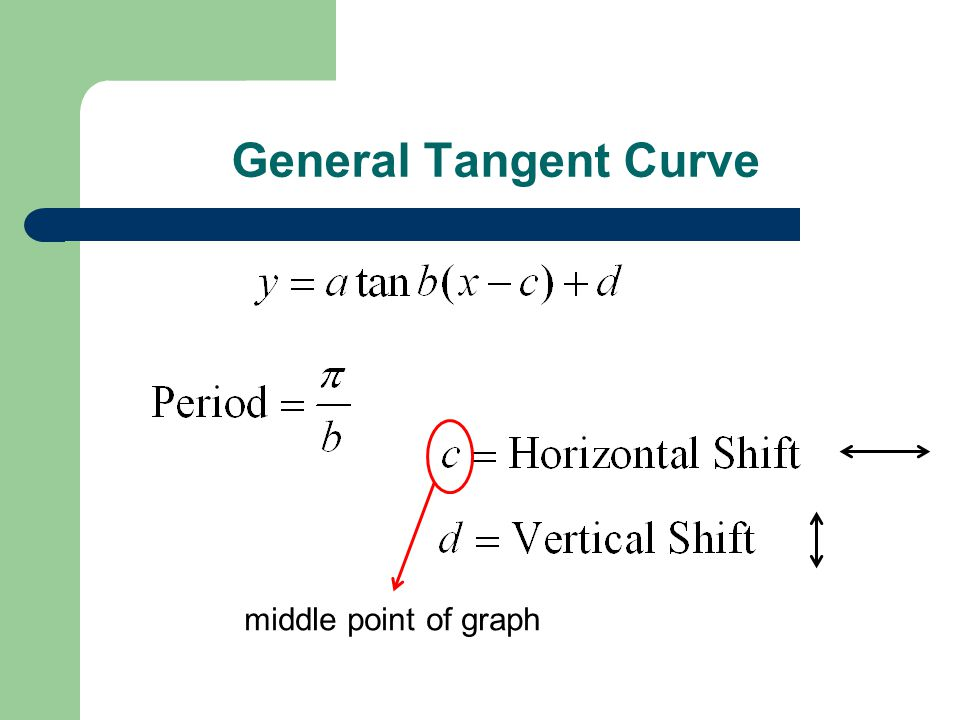 General Tangent Curve middle point of graph