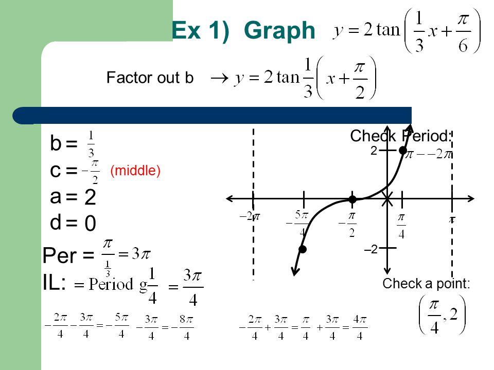 Ex 1) Graph b c a d Per = IL: = = = 2 = 0 2 –2 Check Period: Check a point: Factor out b (middle)