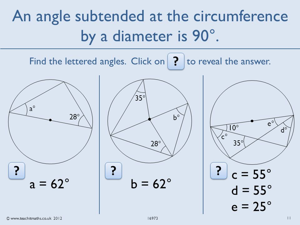 © www.teachitmaths.co.uk 2012 16973 An angle subtended at the circumference by a diameter is 90°.