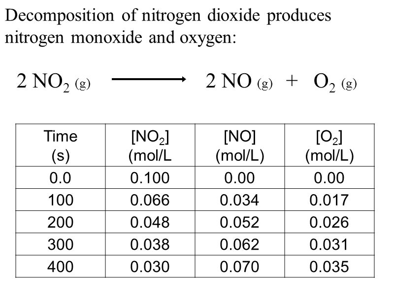 Decomposition of nitrogen dioxide produces nitrogen monoxide and oxygen: 2 NO 2 (g) 2 NO (g) + O 2 (g) Time (s) [NO 2 ] (mol/L [NO] (mol/L) [O 2 ] (mo
