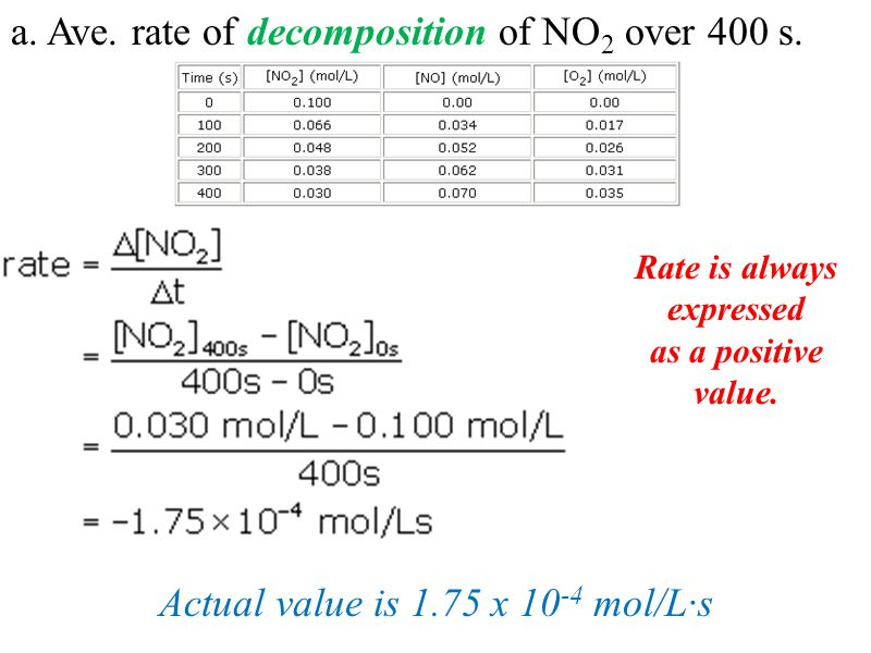 a. Ave. rate of decomposition of NO 2 over 400 s. Actual value is 1.75 x 10 -4 mol/L·s Rate is always expressed as a positive value.