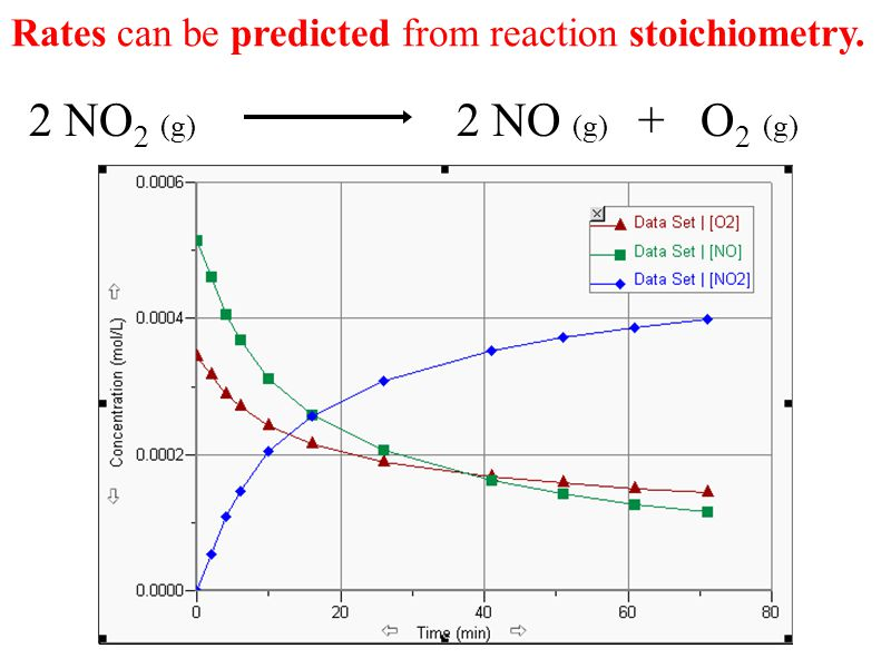 Rates can be predicted from reaction stoichiometry. 2 NO 2 (g) 2 NO (g) + O 2 (g)