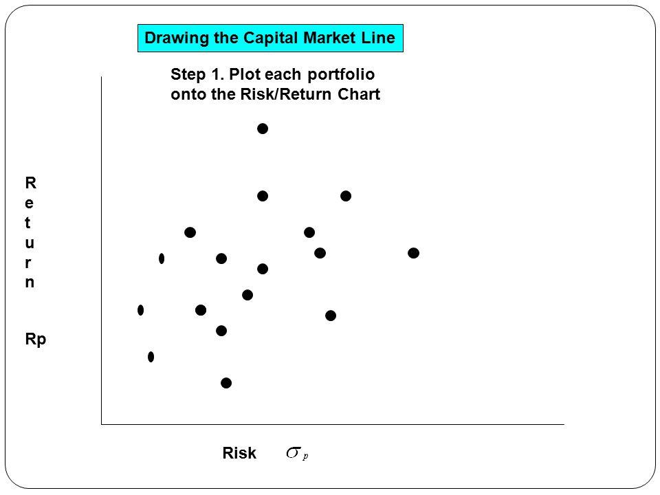 ReturnReturn Risk Drawing the Capital Market Line Step 1.