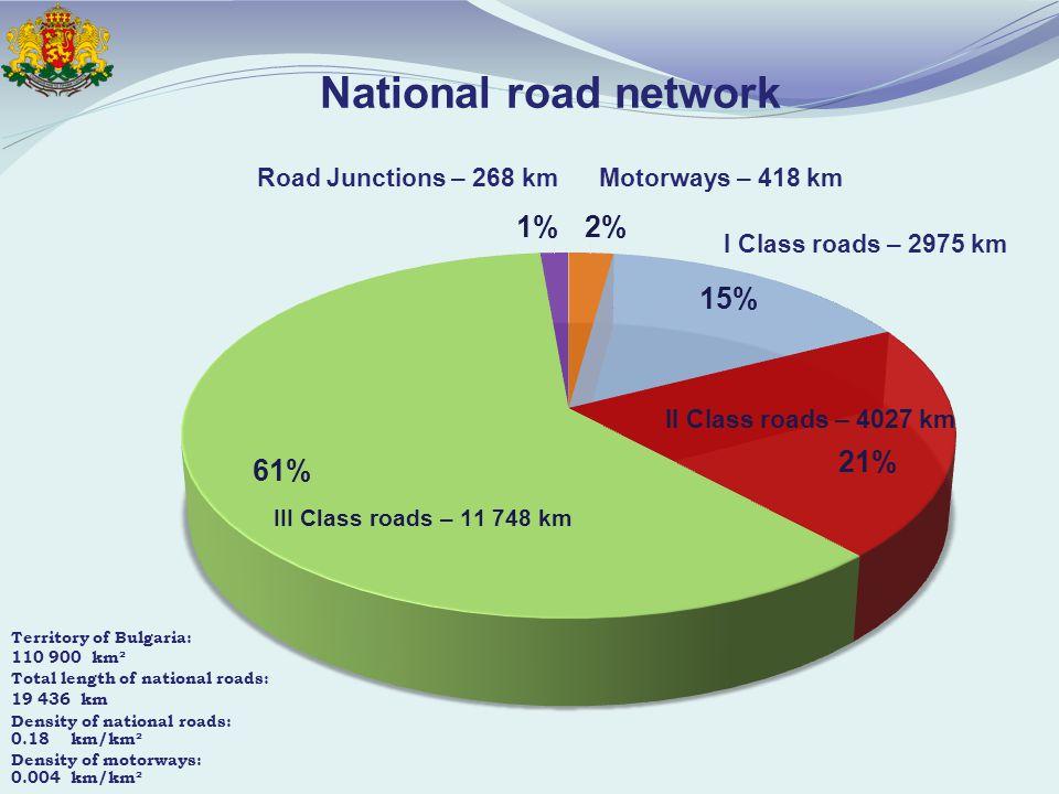 Road Junctions – 268 kmMotorways – 418 km I Class roads – 2975 km II Class roads – 4027 km