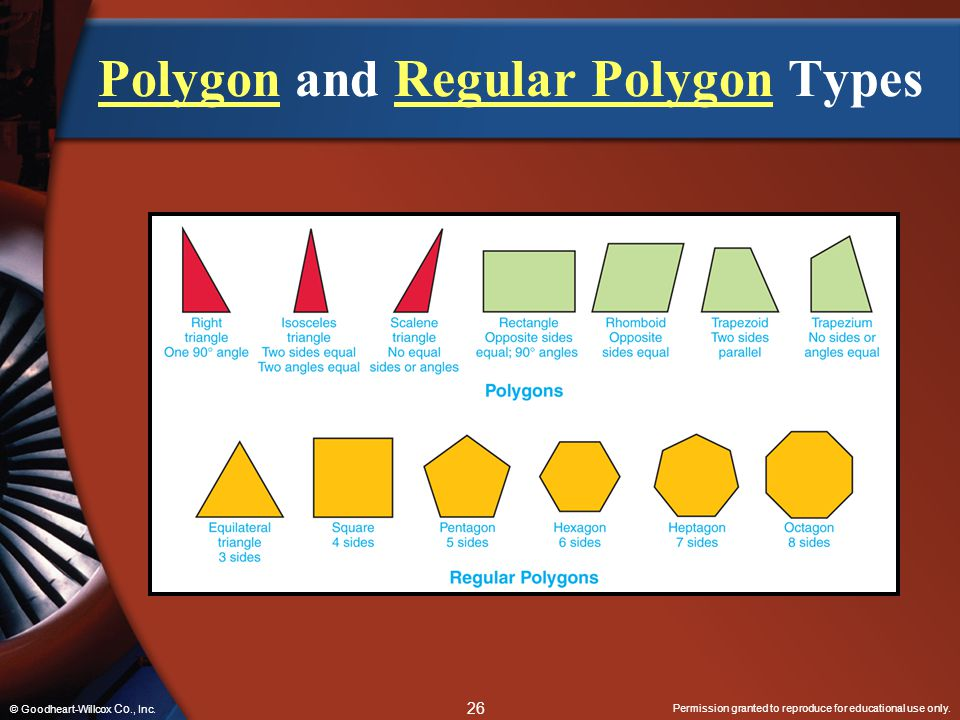 Permission granted to reproduce for educational use only. 26 © Goodheart-Willcox Co., Inc. PolygonPolygon and Regular Polygon TypesRegular Polygon