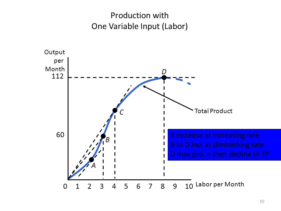 10 Total Product B increase at increasing rate B to D incr at diminishing rate D max prd. n then decline in TP Labor per Month Output per Month 60 112