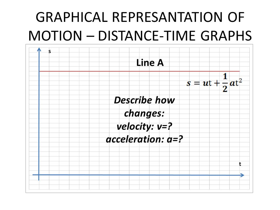 GRAPHICAL REPRESANTATION OF MOTION – DISTANCE-TIME GRAPHS Describe how changes: velocity: v=? acceleration: a=? Line A