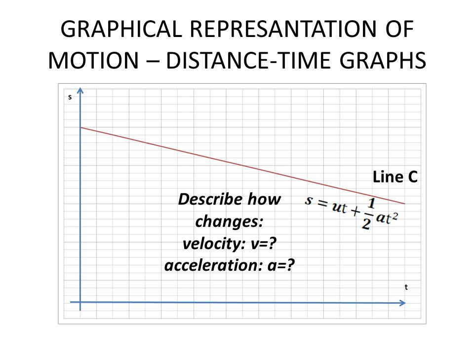 GRAPHICAL REPRESANTATION OF MOTION – DISTANCE-TIME GRAPHS Line C Describe how changes: velocity: v=? acceleration: a=?