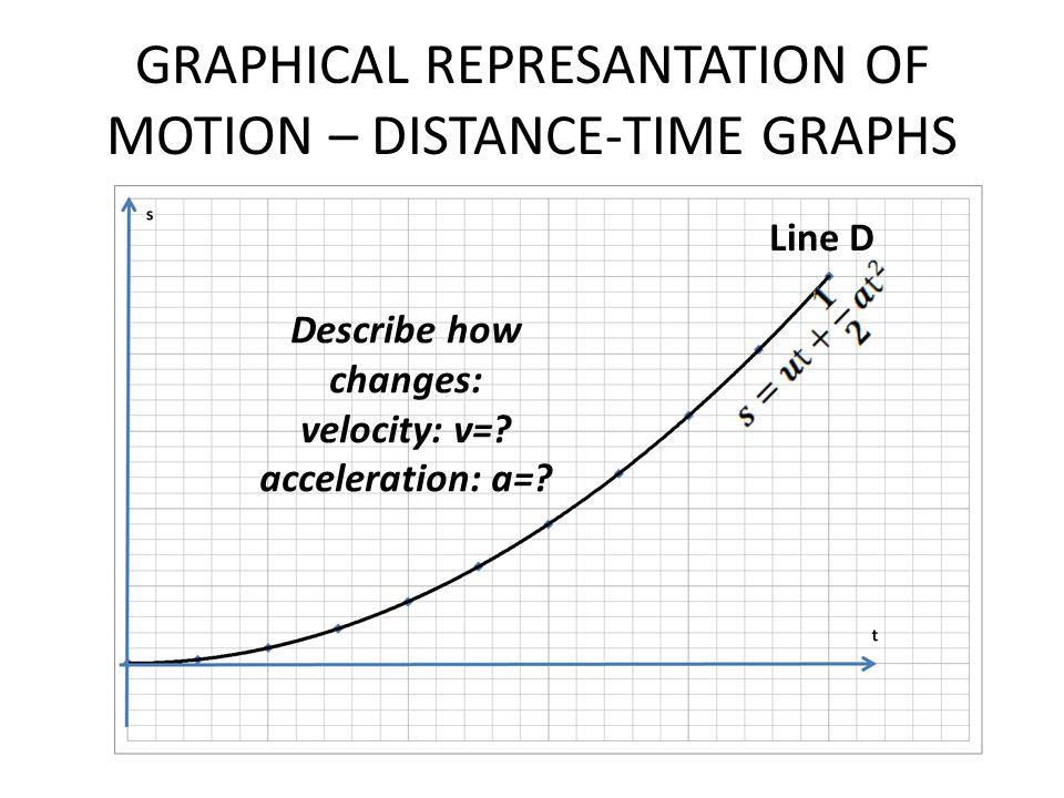 GRAPHICAL REPRESANTATION OF MOTION – DISTANCE-TIME GRAPHS Line D Describe how changes: velocity: v=? acceleration: a=?