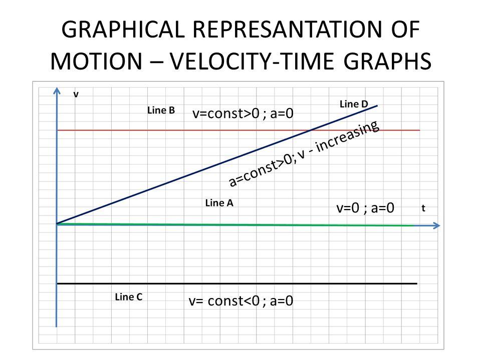GRAPHICAL REPRESANTATION OF MOTION – VELOCITY-TIME GRAPHS v=0 ; a=0 v=const>0 ; a=0 v= const<0 ; a=0 a=const>0; v - increasing