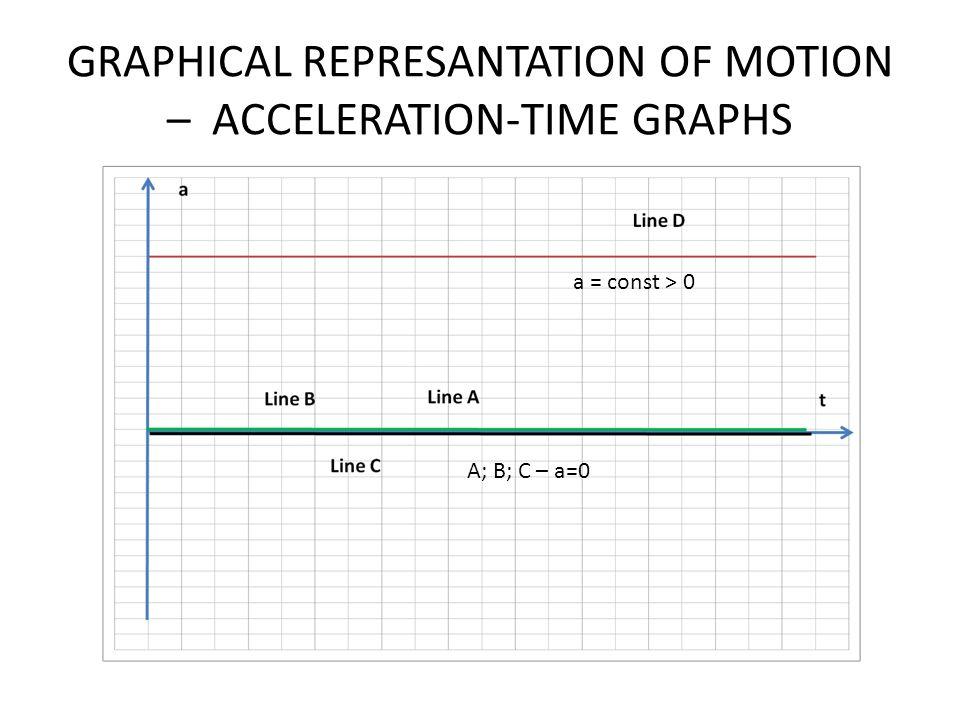 GRAPHICAL REPRESANTATION OF MOTION – ACCELERATION-TIME GRAPHS A; B; C – a=0 a = const > 0