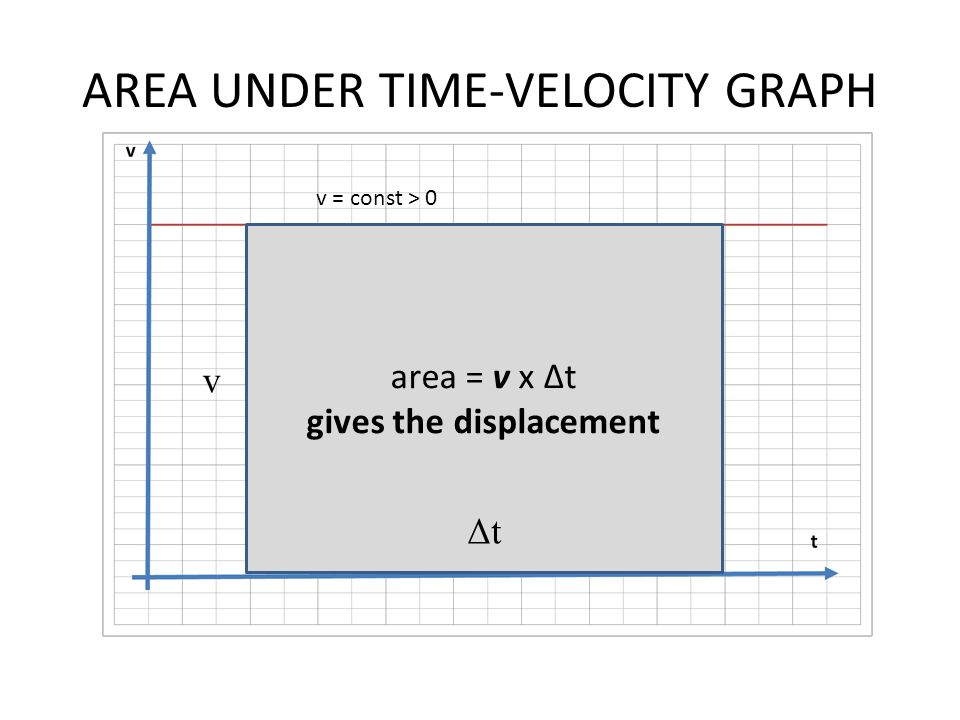 AREA UNDER TIME-VELOCITY GRAPH area = v x Δt gives the displacement ΔtΔt v v = const > 0