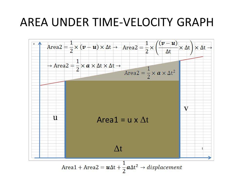 AREA UNDER TIME-VELOCITY GRAPH u Area1 = u x Δt ΔtΔt v