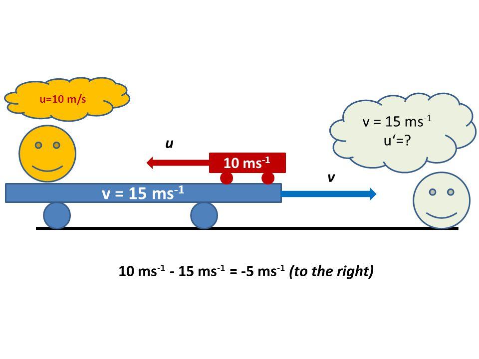 v = 15 ms -1 10 ms -1 u=10 m/s v = 15 ms -1 u'=? u v 10 ms -1 - 15 ms -1 = -5 ms -1 (to the right)