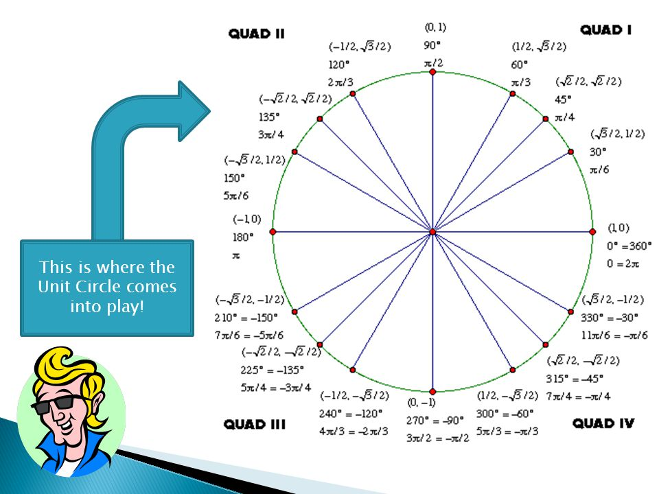 This is where the Unit Circle comes into play!