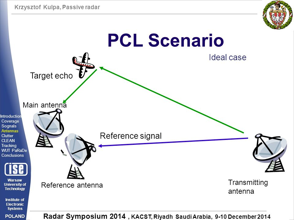 Krzysztof Kulpa, Passive radar Warsaw University of Technology Institute of Electronic Systems POLAND Radar Symposium 2014, KACST, Riyadh Saudi Arabia, 9-10 December 2014 PCL Scenario Target echo Reference antenna Main antenna Transmitting antenna Reference signal Ideal case Introduction Coverage Sognals Antennas Clutter CLEAN Tracking WUT PaRaDe Conclusions