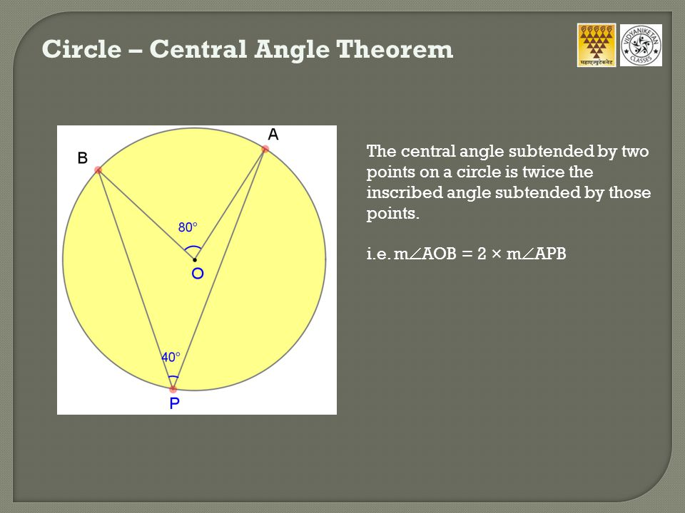 Circle – Thale's Theorem The diameter of a circle always subtends a right angle to any point on the circle