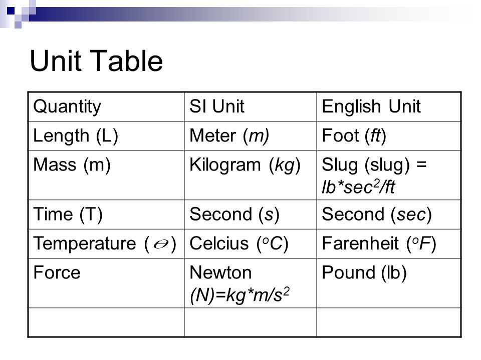 Unit Table QuantitySI UnitEnglish Unit Length (L)Meter (m)Foot (ft) Mass (m)Kilogram (kg)Slug (slug) = lb*sec 2 /ft Time (T)Second (s)Second (sec) Tem
