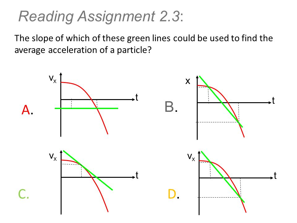 Reading Assignment 2.3: The slope of which of these green lines could be used to find the average acceleration of a particle? A.A. B.B. C. D.D. vxvx t