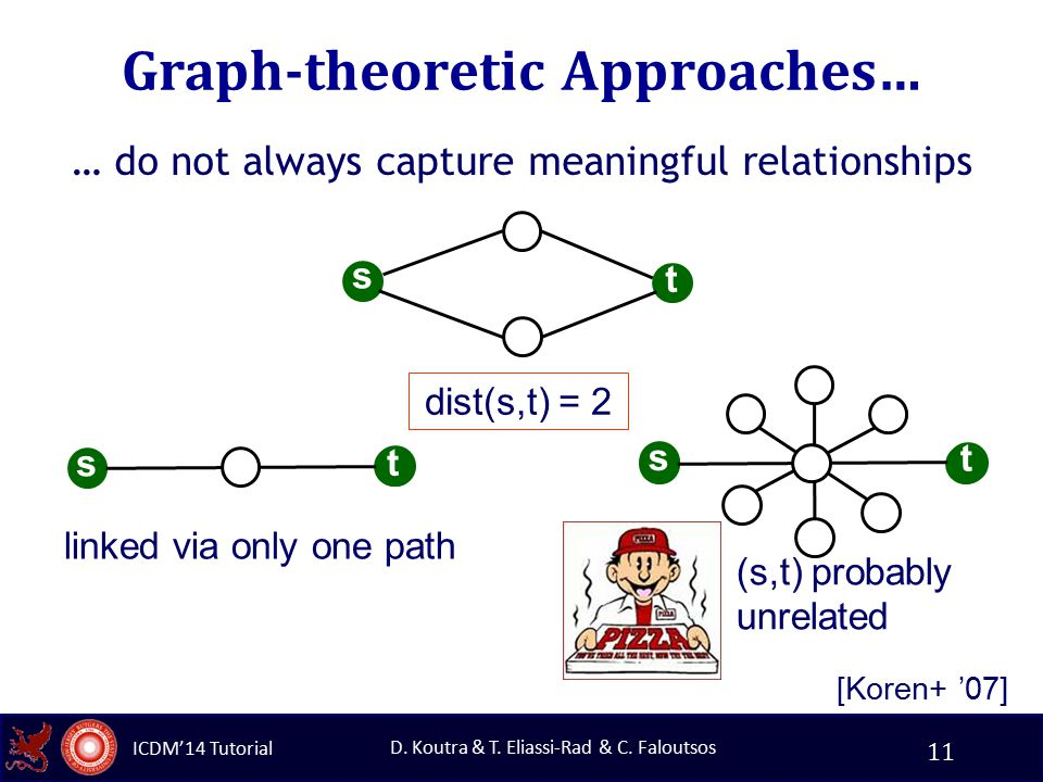 ICDM'14 Tutorial D. Koutra & T. Eliassi-Rad & C. Faloutsos Graph-theoretic Approaches… … do not always capture meaningful relationships 11 linked via