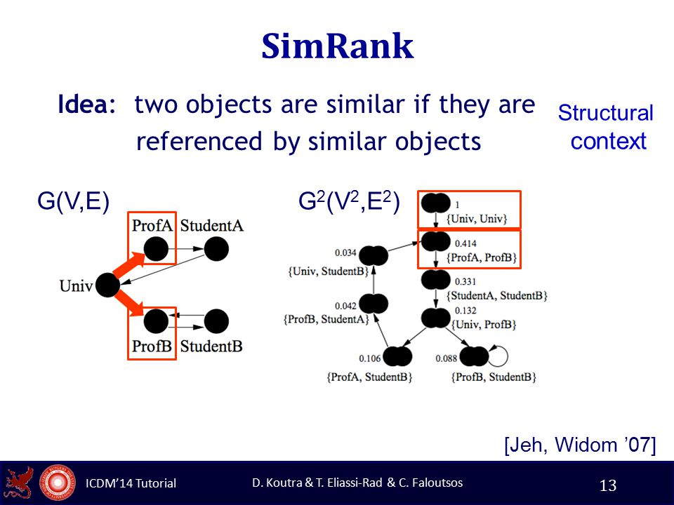 ICDM'14 Tutorial D. Koutra & T. Eliassi-Rad & C. Faloutsos SimRank Idea: two objects are similar if they are referenced by similar objects 13 [Jeh, Wi