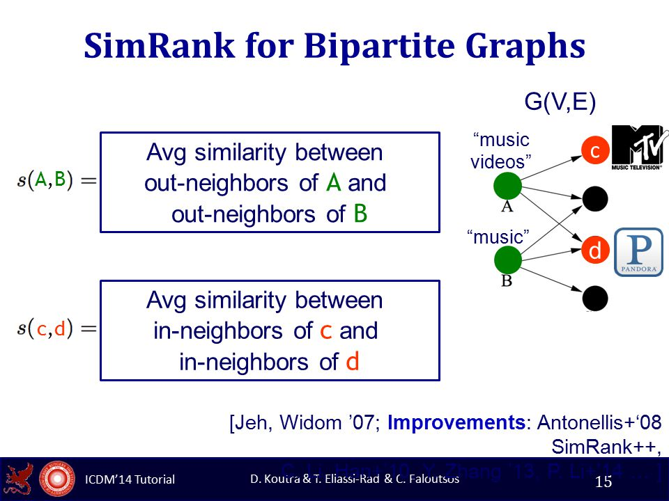 ICDM'14 Tutorial D. Koutra & T. Eliassi-Rad & C. Faloutsos SimRank for Bipartite Graphs 15 G(V,E) Avg similarity between out-neighbors of A and out-ne