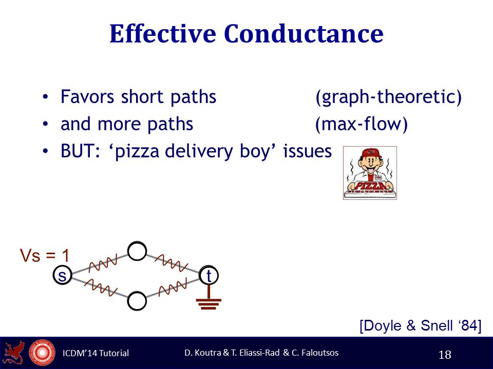 ICDM'14 Tutorial D. Koutra & T. Eliassi-Rad & C. Faloutsos Effective Conductance Favors short paths (graph-theoretic) and more paths (max-flow) BUT: '