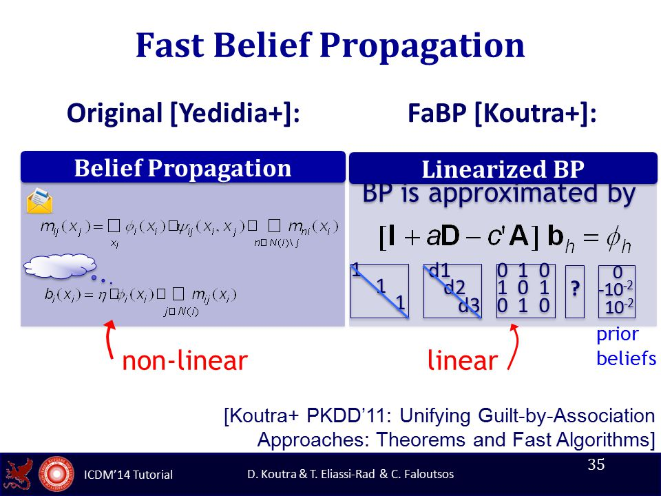 ICDM'14 Tutorial D. Koutra & T. Eliassi-Rad & C. Faloutsos Fast Belief Propagation 35 BP is approximated by Linearized BP 0 1 0 1 0 1 0 1 0 1 0 1 0 1