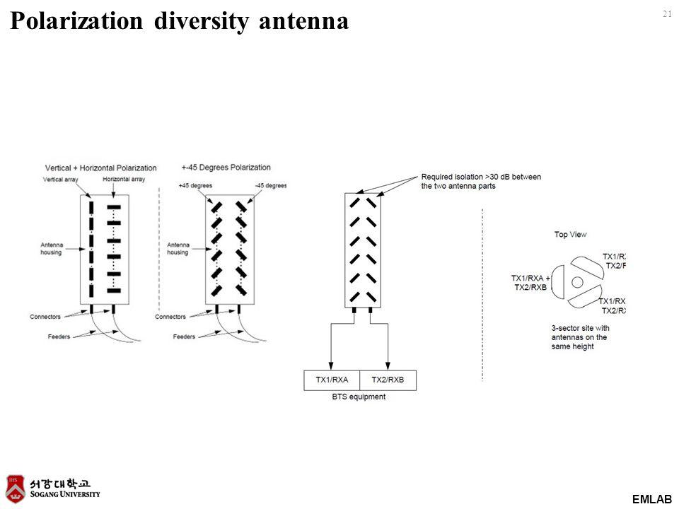 EMLAB 21 Polarization diversity antenna