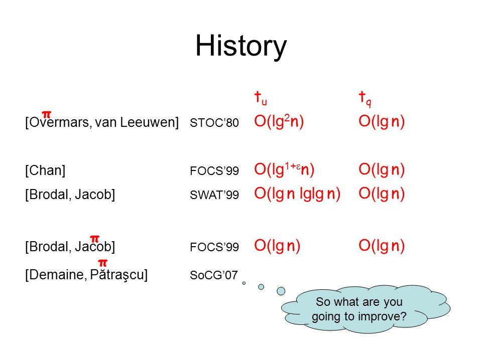 History tutu tqtq [Overmars, van Leeuwen] STOC'80 O(lg 2 n )O(lg n ) [Chan] FOCS'99 O(lg 1+  n )O(lg n ) [Brodal, Jacob] SWAT'99 O(lg n lglg n )O(lg n ) [Brodal, Jacob] FOCS'99 O(lg n ) [Demaine, Pătraşcu] SoCG'07 So what are you going to improve.