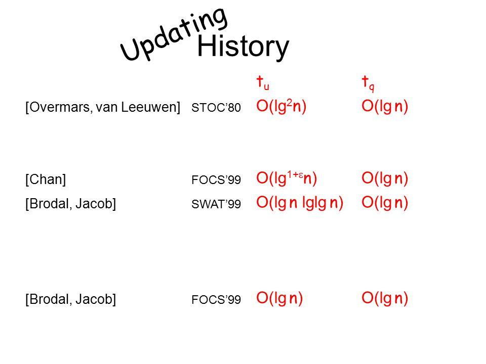 History tutu tqtq [Overmars, van Leeuwen] STOC'80 O(lg 2 n )O(lg n ) all queries (tangents) NEW O(lg 2 n )O(lg n/ lglg n ) [Chan] FOCS'99 O(lg 1+  n )O(lg n ) [Brodal, Jacob] SWAT'99 O(lg n lglg n )O(lg n ) some queries (LP) NEW O(lg n lglg n )O(lg w n ) all queries NEW lg O(1) n Ω (lg w n ) [Brodal, Jacob] FOCS'99 O(lg n ) Updating